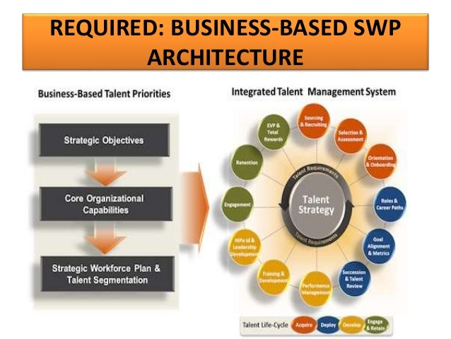 Human resources management metrics analytics systems view swp process illustrated 35 ccuart Images