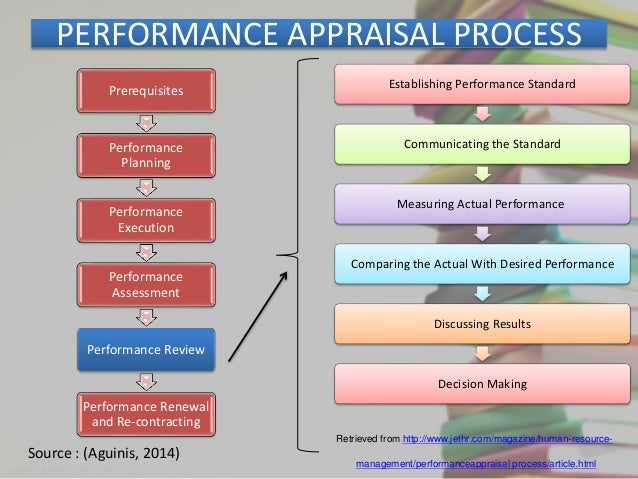 latest review of literature on performance appraisal Teacher assessment: a review of the performance appraisal literature with special reference to the implications for teacher appraisal.