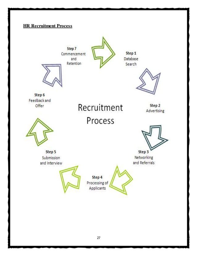 Human resources recuritment project report 27 hr recruitment process ccuart Choice Image