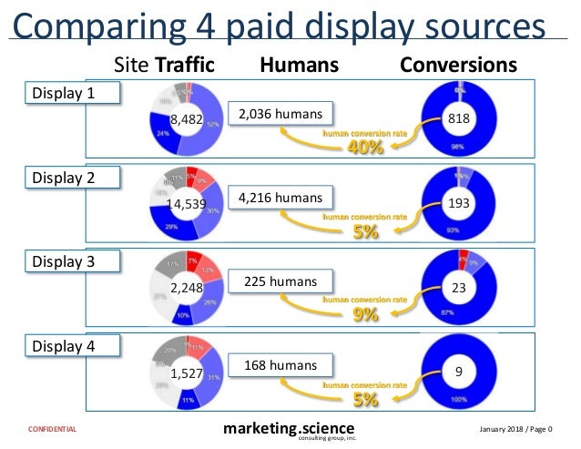 January 2018 / Page 0marketing.scienceconsulting group, inc. CONFIDENTIAL Display 4 2,036 humans human conversion rate Com...