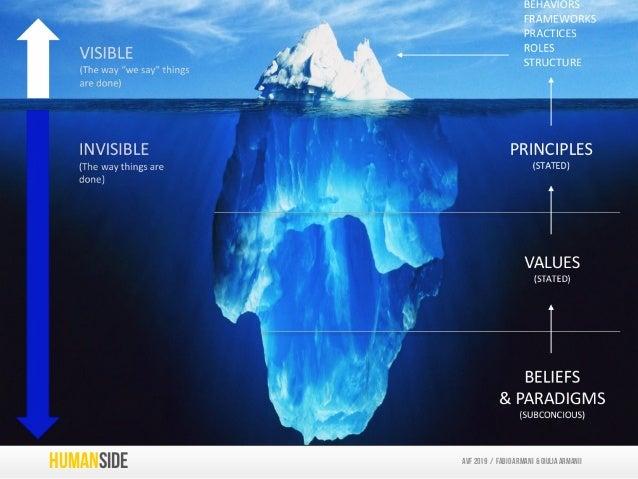 Hidden Beliefs and Paradigms INDIVITDUALsINTERACTIONs HUMANSIDE AVF 2019 / Fabio armani & GIULIA ARMANIi
