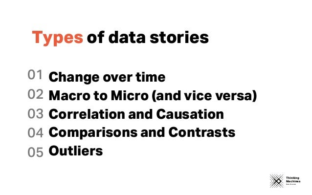 Thinking Machines Data Science Types of data stories 01 02 03 04 05 Change over time Macro to Micro (and vice versa) Corre...