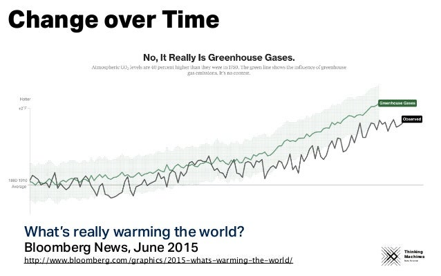 Thinking Machines Data Science Change over Time What's really warming the world? Bloomberg News, June 2015 http://www.bloo...