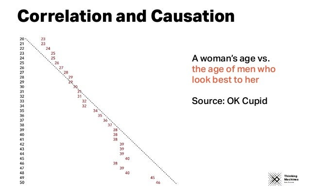Thinking Machines Data Science Correlation and Causation A woman's age vs. the age of men who look best to her Source: OK ...