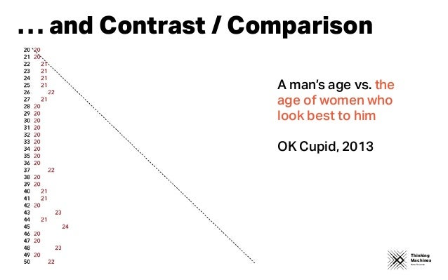 Thinking Machines Data Science … and Contrast / Comparison A man's age vs. the age of women who look best to him OK Cupid,...
