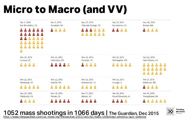 Thinking Machines Data Science Micro to Macro (and VV) 1052 mass shootings in 1066 days | The Guardian, Dec 2015 http://ww...