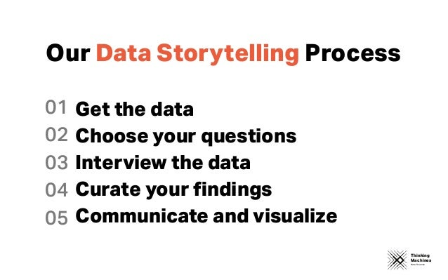 Thinking Machines Data Science Our Data Storytelling Process 01 02 03 04 05 Get the data Choose your questions Interview t...