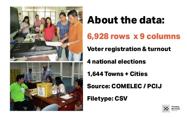 Thinking Machines Data Science 6,928 rows x 9 columns Voter registration & turnout 4 national elections 1,644 Towns + Citi...