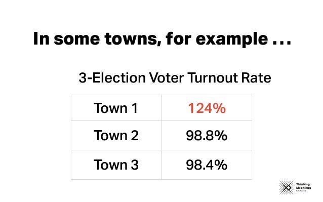 Thinking Machines Data Science In some towns, for example … Town 1 124% Town 2 98.8% Town 3 98.4% 3-Election Voter Turnout...