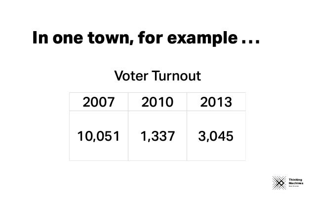 Thinking Machines Data Science In one town, for example … 2007 2010 2013 10,051 1,337 3,045 Voter Turnout