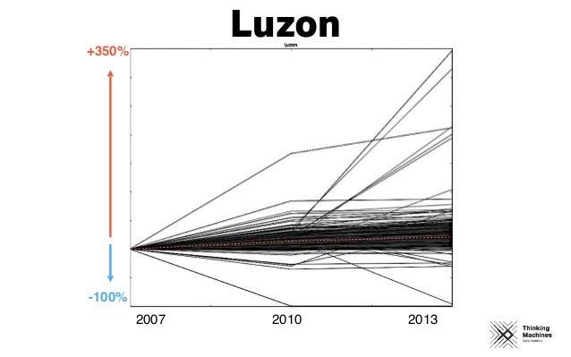 2007 2010 2013 +350% -100% Luzon