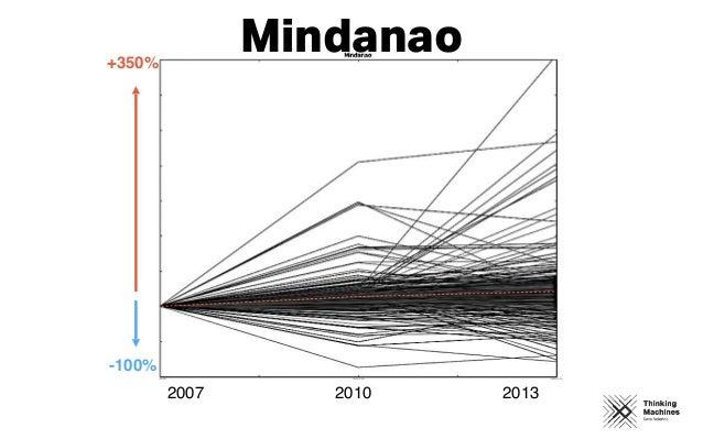 2007 2010 2013 +350% -100% Mindanao