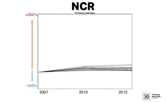 2007 2010 2013 +350% -100% NCR