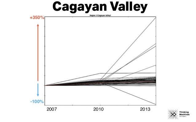 2007 2010 2013 +350% -100% Cagayan Valley