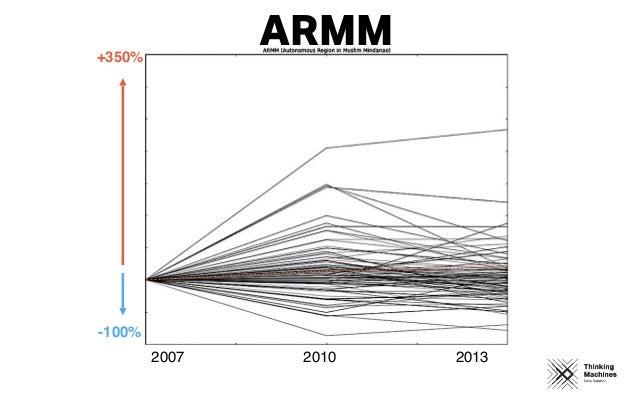 2007 2010 2013 +350% -100% ARMM
