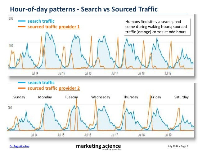 July 2014 / Page 9marketing.scienceconsulting group, inc. Dr. Augustine Fou Hour-of-day patterns - Search vs Sourced Traff...