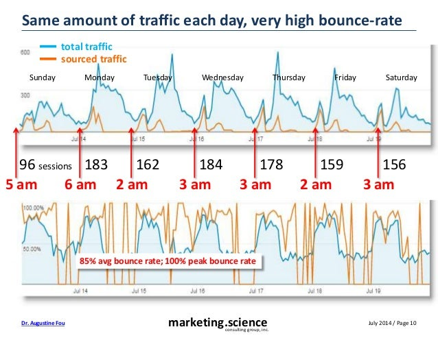 July 2014 / Page 10marketing.scienceconsulting group, inc. Dr. Augustine Fou Same amount of traffic each day, very high bo...