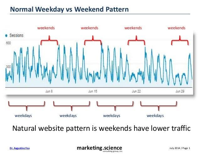 July 2014 / Page 1marketing.scienceconsulting group, inc. Dr. Augustine Fou Normal Weekday vs Weekend Pattern weekends wee...