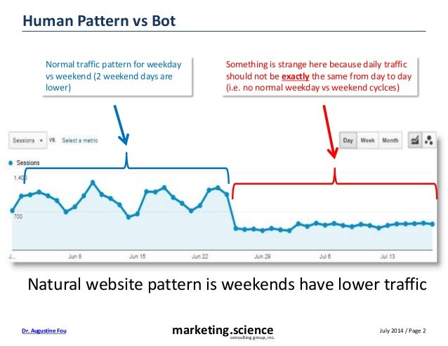 July 2014 / Page 2marketing.scienceconsulting group, inc. Dr. Augustine Fou Human Pattern vs Bot Normal traffic pattern fo...