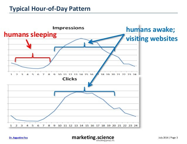 July 2014 / Page 3marketing.scienceconsulting group, inc. Dr. Augustine Fou Typical Hour-of-Day Pattern humans sleeping hu...