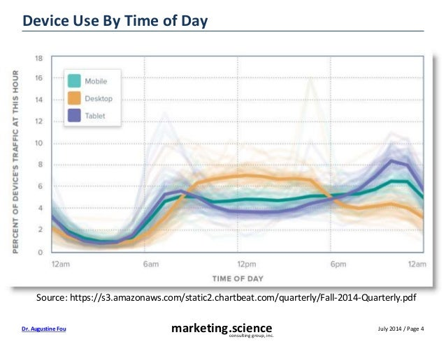July 2014 / Page 4marketing.scienceconsulting group, inc. Dr. Augustine Fou Device Use By Time of Day Source: https://s3.a...