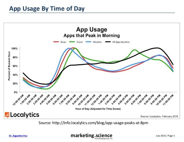 July 2014 / Page 5marketing.scienceconsulting group, inc. Dr. Augustine Fou App Usage By Time of Day Source: http://info.l...