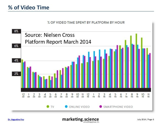 July 2014 / Page 6marketing.scienceconsulting group, inc. Dr. Augustine Fou % of Video Time Source: Nielsen Cross Platform...