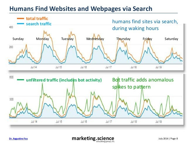 July 2014 / Page 8marketing.scienceconsulting group, inc. Dr. Augustine Fou Humans Find Websites and Webpages via Search h...