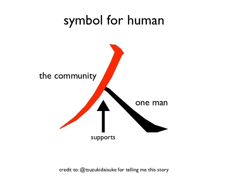 symbol for human   the community                                          one man                      supports        cre...