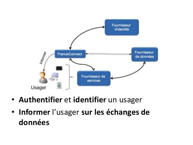 • Authentifier et identifier un usager • Informer l'usager sur les échanges de données