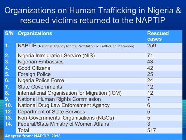 Irregular Migration and Human Trafficking in Nigeria