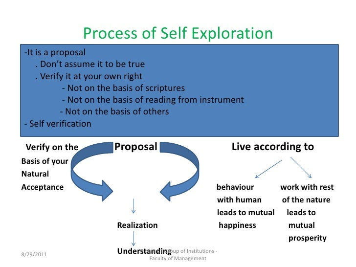 self exploration essay Published first in 1841 in essays and then in the 1847 revised edition of essays, self-reliance took shape over a long period of time throughout his life, em.