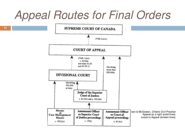 law appeal routes Introduction to civil court appeals civil appeals  the appeal court will allow an appeal only where the decision of the lower court was wrong in law or on the.