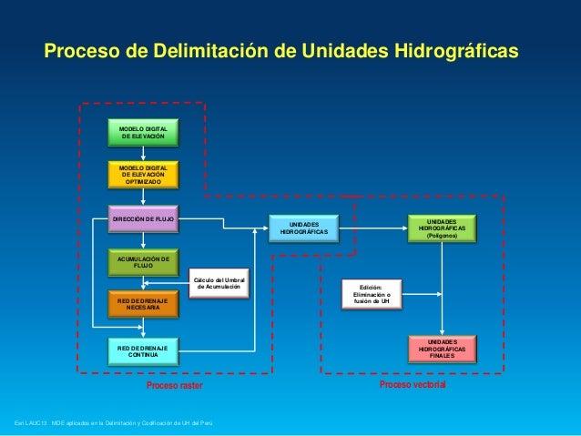 Proceso de Delimitación de Unidades Hidrográficas  MODELO DIGITAL DE ELEVACIÓN  MODELO DIGITAL DE ELEVACIÓN OPTIMIZADO  DI...