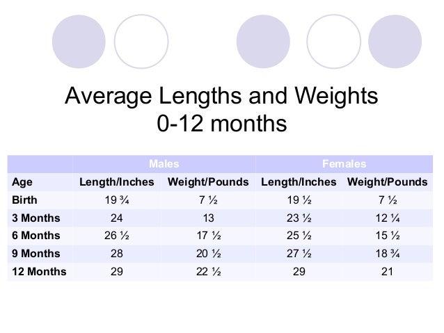 Average Baby Weights Chart Erkalnathandedecker