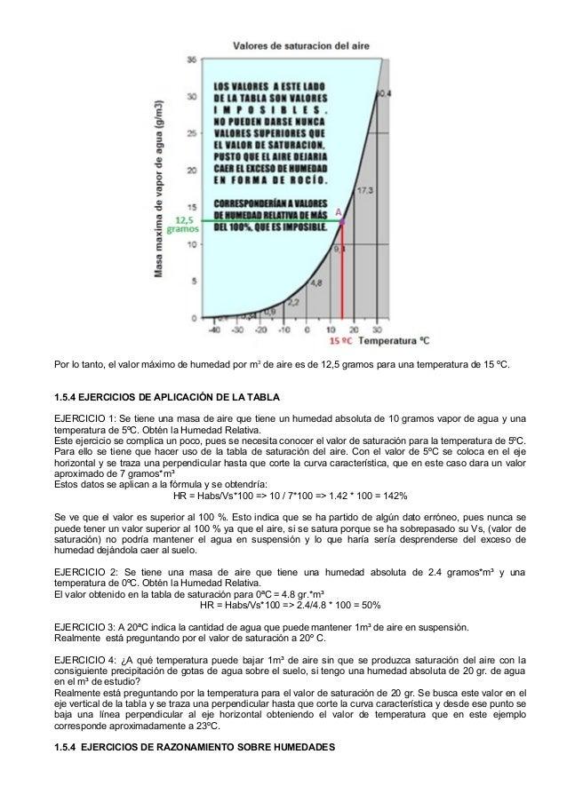 Humedad y presion absoluta relativa tabla de saturacion - Quitar humedad del ambiente ...