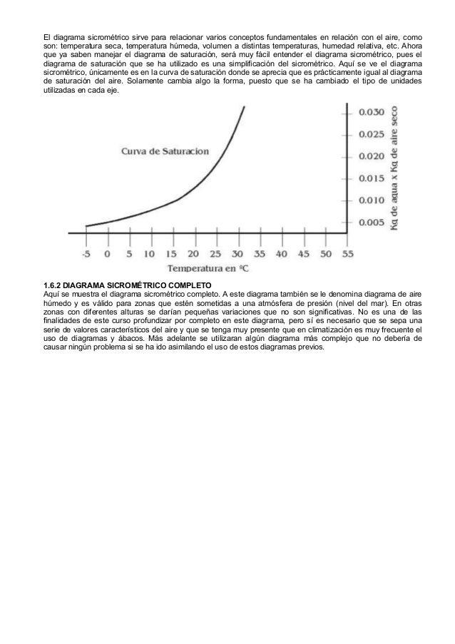 Humedad y presion absoluta relativa, tabla de saturacion diagrama sic…