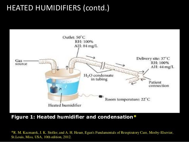 Humidifiers In Anaesthesia And Critical Care