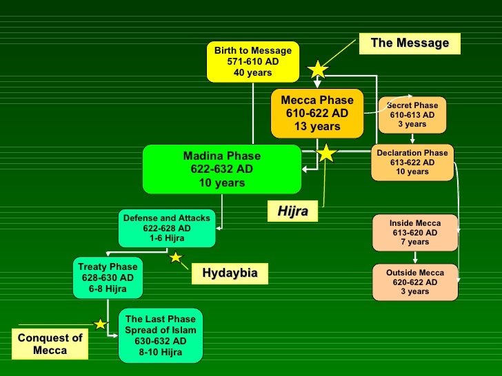 Hijra Hydaybia The Message Conquest of Mecca Birth to Message 571-610 AD 40 years Mecca Phase 610-622 AD 13 years Madina P...