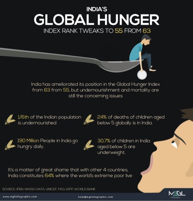 India's Global Hunger Index Rank Tweaks TO 55 From 63
