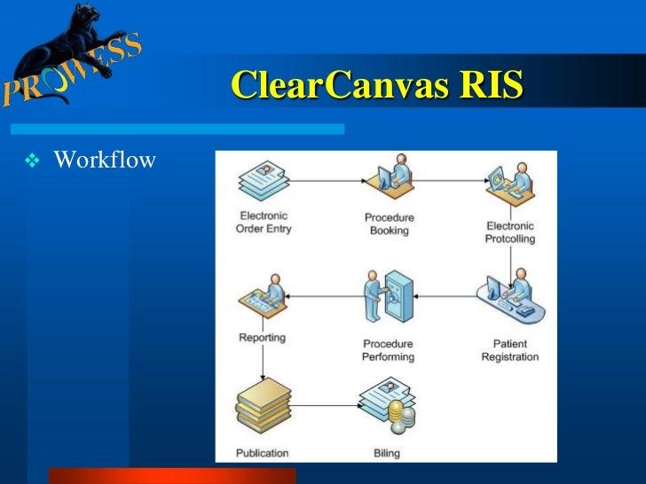 clearcanvas ris