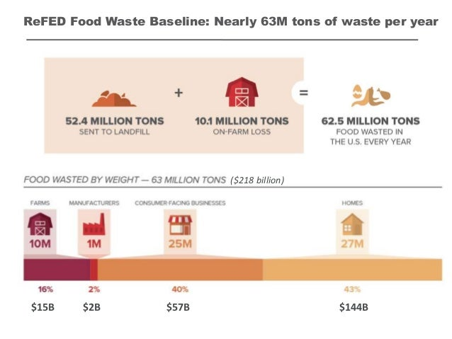 ReFED Food Waste Baseline: Nearly 63M tons of waste per year $2B$15B $57B $144B ($218 billion)
