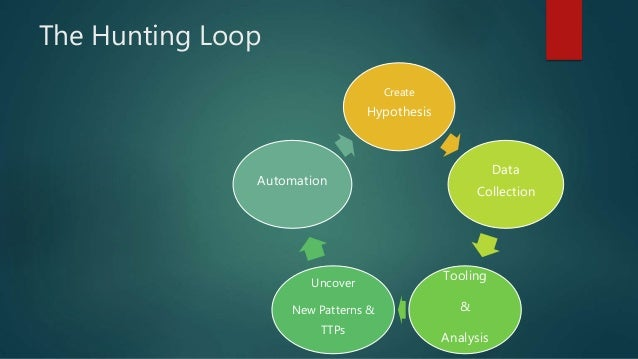 The Hunting Loop Create Hypothesis Data Collection Tooling & Analysis Uncover New Patterns & TTPs Automation