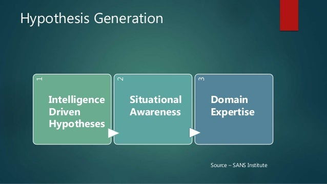 Hypothesis Generation 1 Intelligence Driven Hypotheses 2 Situational Awareness 3 Domain Expertise Source – SANS Institute