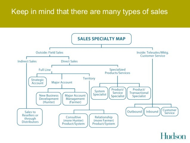 Hunter Farmer A Sales Model Or Competences Needed