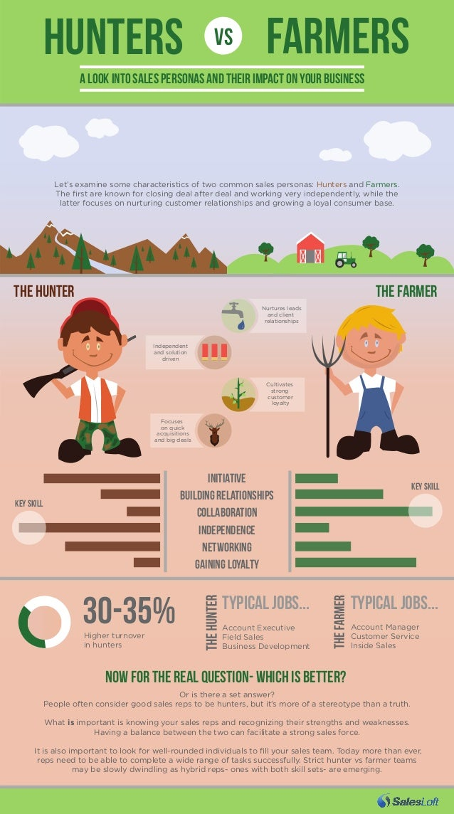 hunters  vs  farmers  A Look Into Sales personas and their impact on your business  Let's examine some characteristics of ...