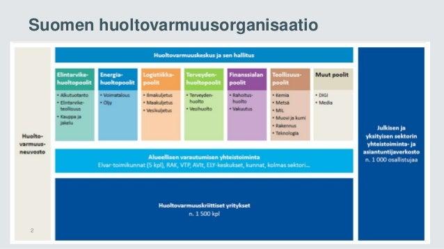 Suomen huoltovarmuusorganisaatio 2