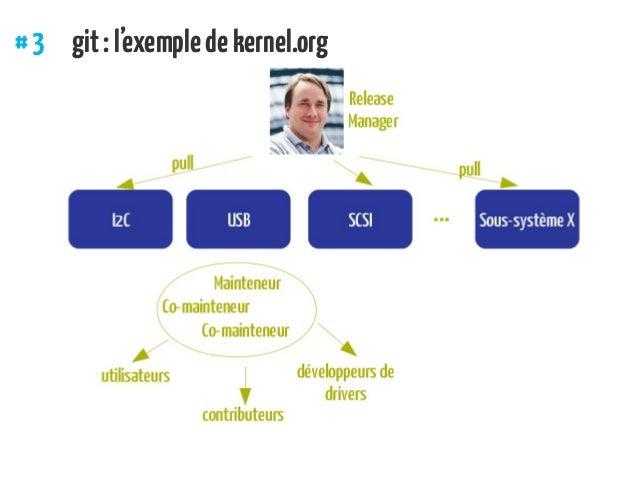 #3 git:l'exempledekernel.org