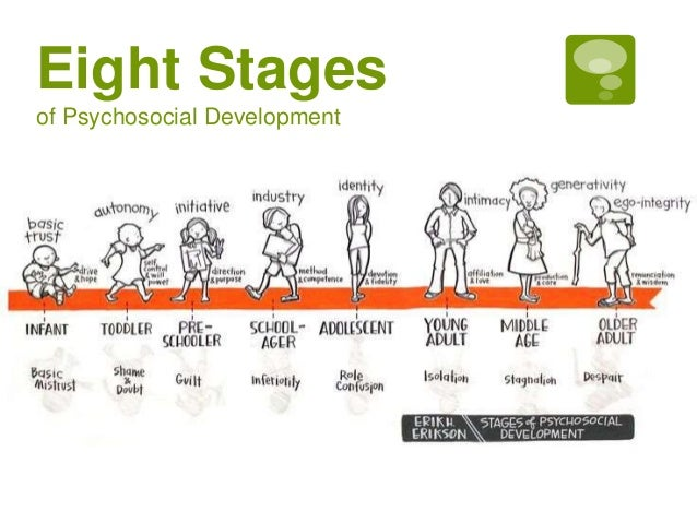erik erikson s 8 stages of man Ÿ in erikson's view, these conflicts are centered on either developing a  psychological quality or failing to develop that quality erikson's eight stages of.