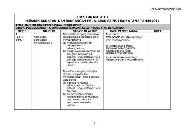Huraian Sukatan Pelajaran Sains Ting 5 2017